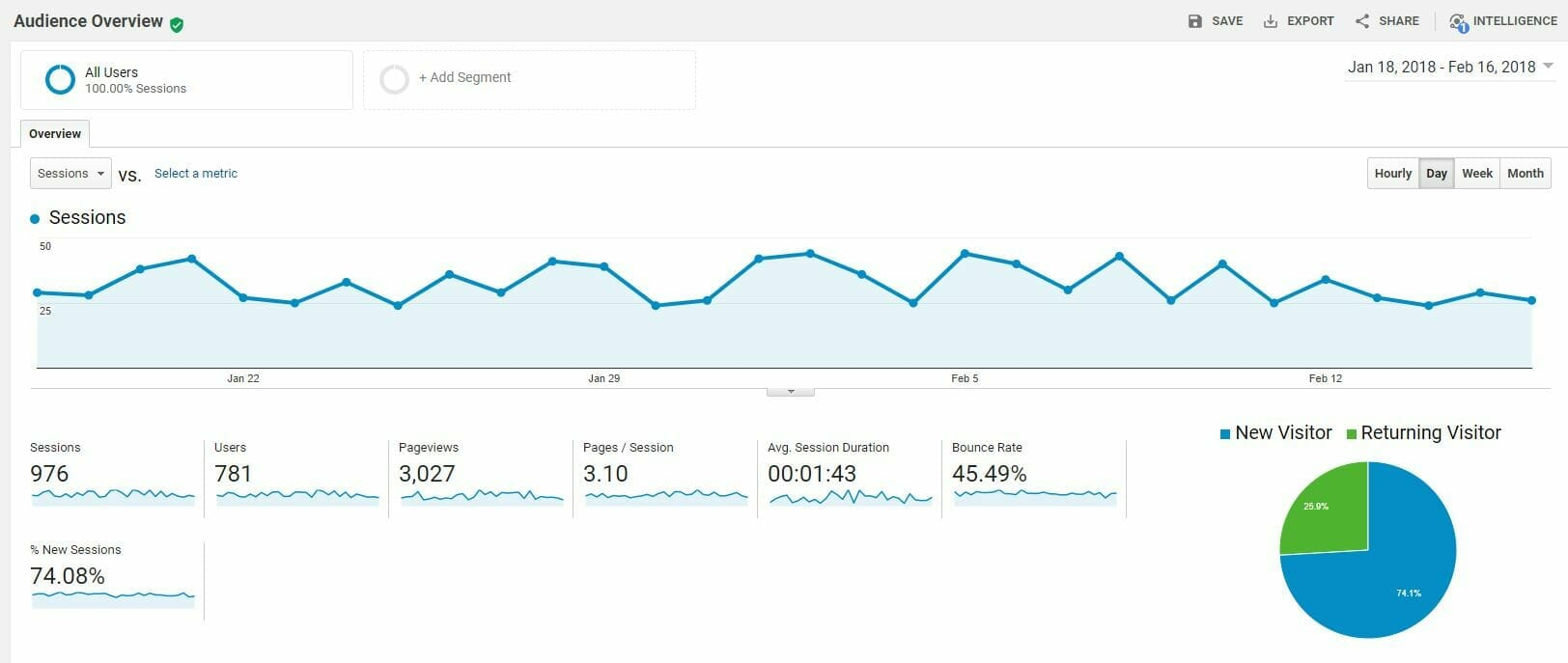 analytics-audience-overview-example